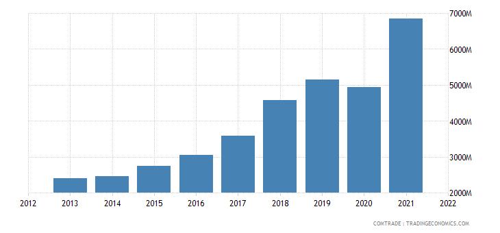 indonesia exports vietnam