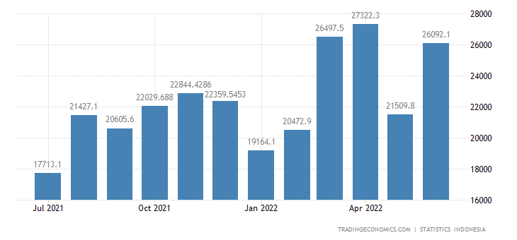 Indonesia Exports