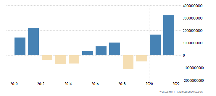 indonesia external balance on goods and services us dollar wb data