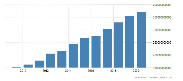 indonesia external debt stocks long term dod us dollar wb data