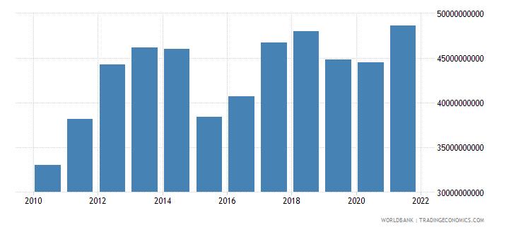 indonesia external debt stocks short term dod us dollar wb data