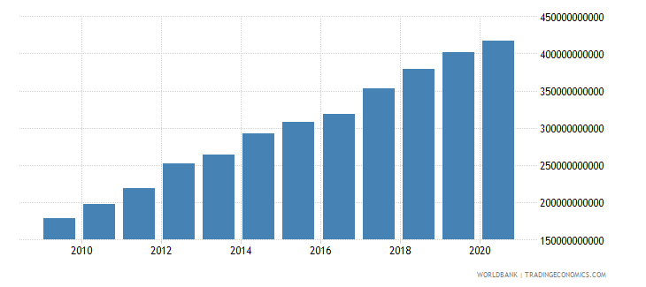 indonesia external debt stocks total dod us dollar wb data
