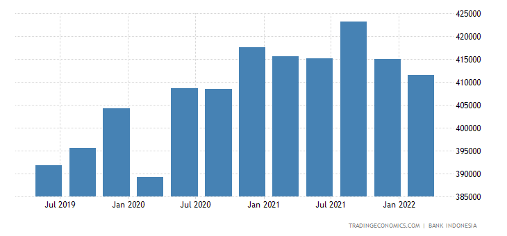 Indonesia Gross External Debt