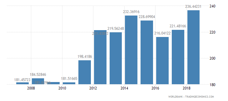 indonesia fertilizer consumption kilograms per hectare of arable land wb data