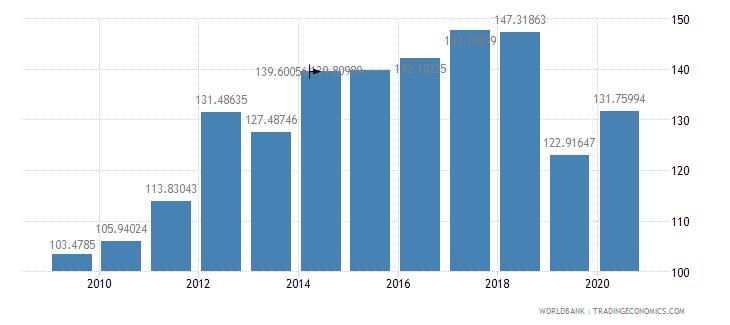 indonesia fertilizer consumption percent of fertilizer production wb data