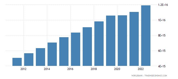 indonesia final consumption expenditure current lcu wb data