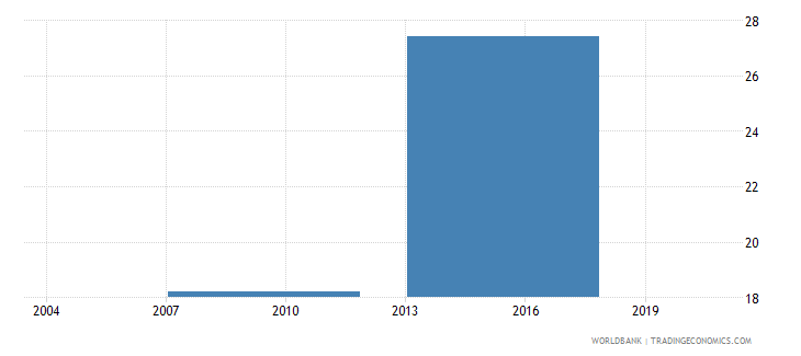 indonesia firms with a bank loan or line of credit percent wb data