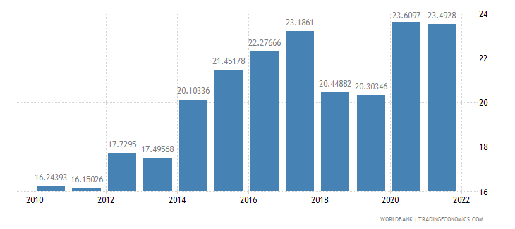 indonesia food exports percent of merchandise exports wb data
