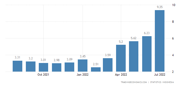 Indonesia Food Inflation
