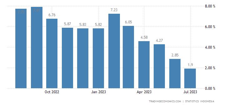 Indonesia Food Inflation