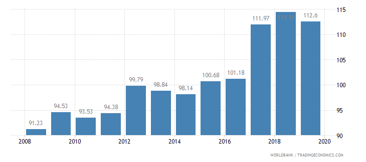 indonesia food production index 1999 2001  100 wb data