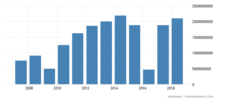 indonesia foreign direct investment net inflows in reporting economy drs us dollar wb data