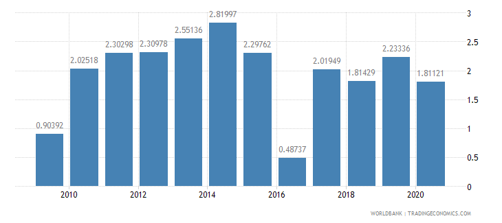 indonesia foreign direct investment net inflows percent of gdp wb data