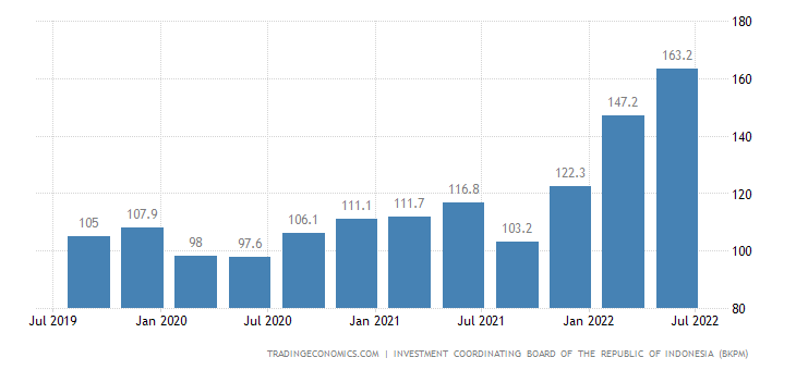 Indonesia Foreign Direct Investment
