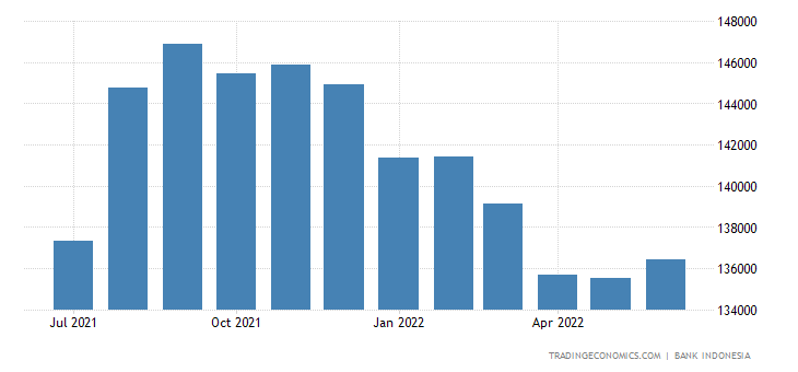 Indonesia Foreign Exchange Reserves