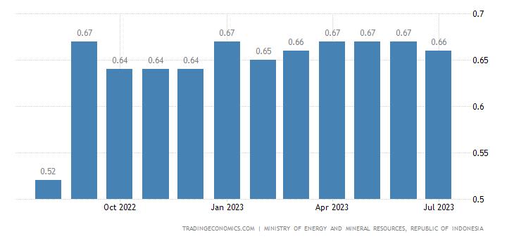 Indonesia Gasoline Prices | 2019 | Data | Chart | Calendar
