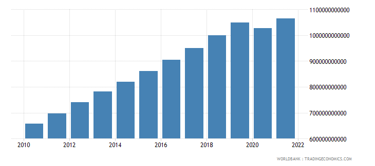 indonesia gdp constant 2000 us dollar wb data