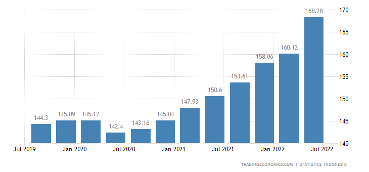 Indonesia GDP Deflator