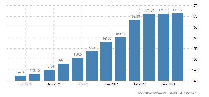 Indonesia GDP Deflator