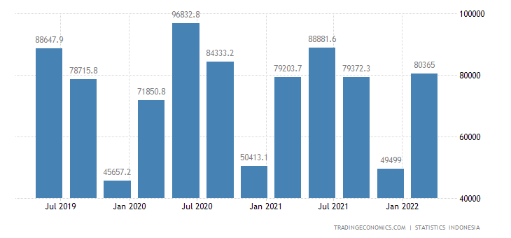 Indonesia GDP From Agriculture