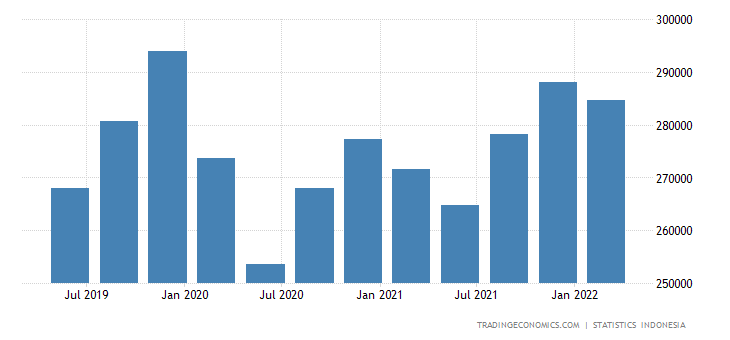 Indonesia GDP From Construction