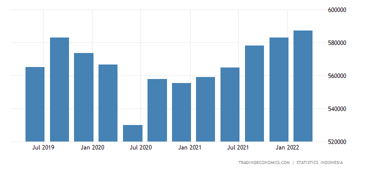Indonesia GDP From Manufacturing