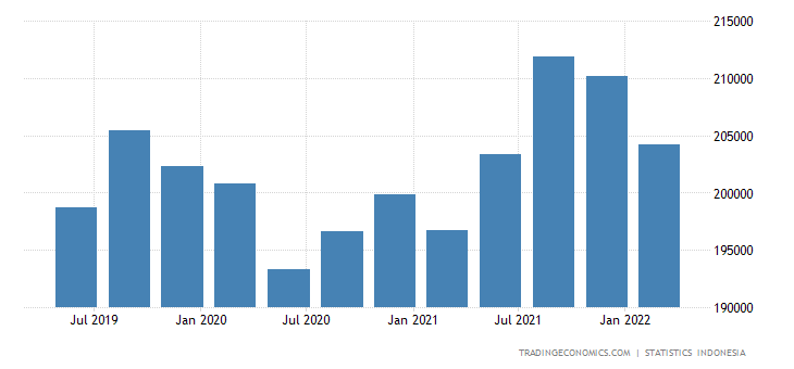 Indonesia GDP From Mining