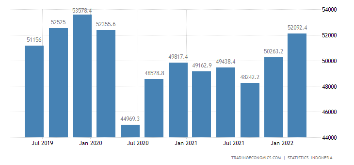 Indonesia GDP From Services