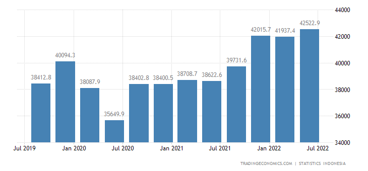 Indonesia GDP From Utilities