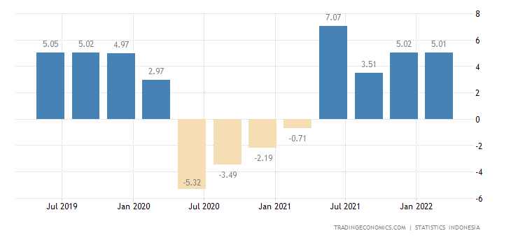 Indonesia GDP Annual Growth Rate | 2019 | Data | Chart