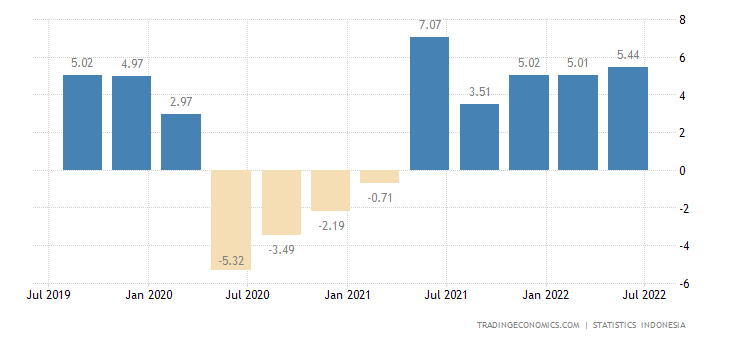 Indonesia GDP Annual Growth Rate | 2019 | Data | Chart | Calendar