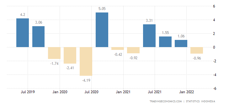 Indonesia GDP Growth Rate