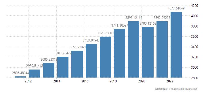 indonesia gdp per capita constant 2000 us dollar wb data