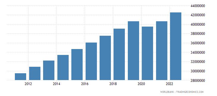 indonesia gdp per capita constant lcu wb data