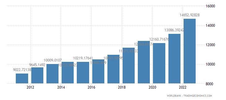 indonesia gdp per capita ppp us dollar wb data