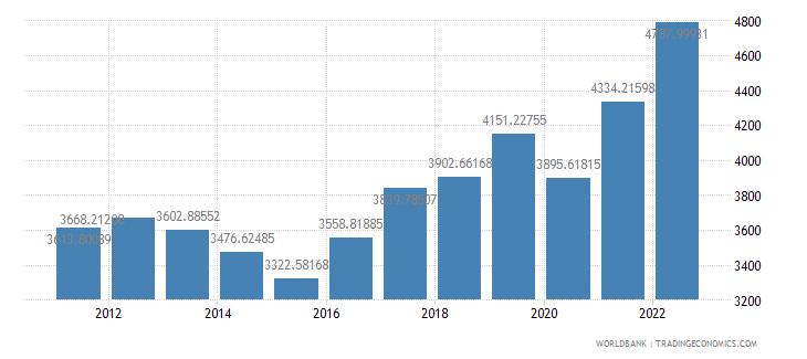 indonesia gdp per capita us dollar wb data