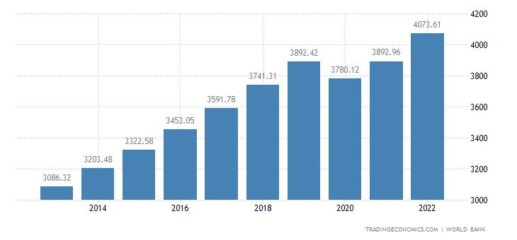 Indonesia GDP per capita | 1960-2018 | Data | Chart ...