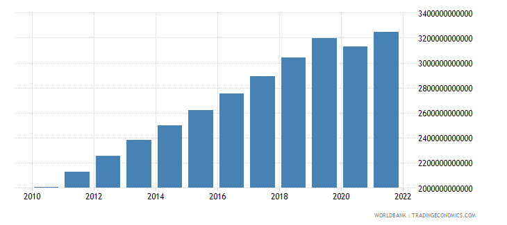 indonesia gdp ppp constant 2005 international dollar wb data