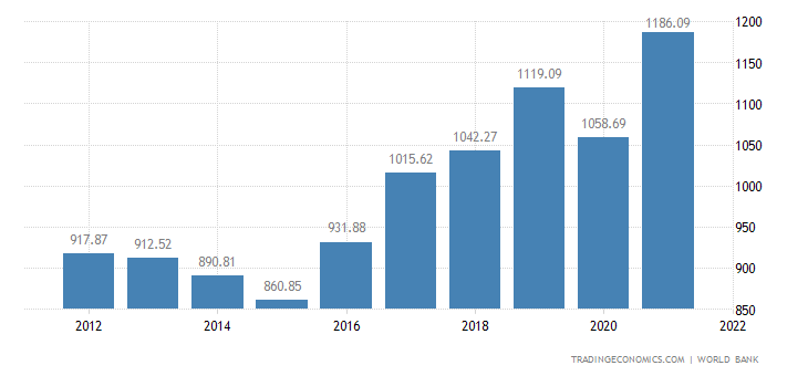 Indonesia GDP