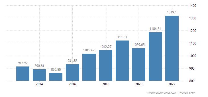 Indonesia GDP | 1967-2018 | Data | Chart | Calendar ...