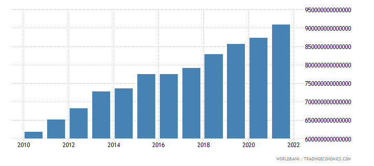 indonesia general government final consumption expenditure constant lcu wb data