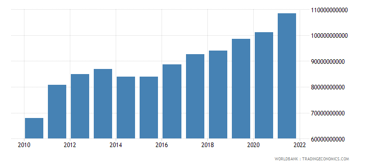 indonesia general government final consumption expenditure us dollar wb data