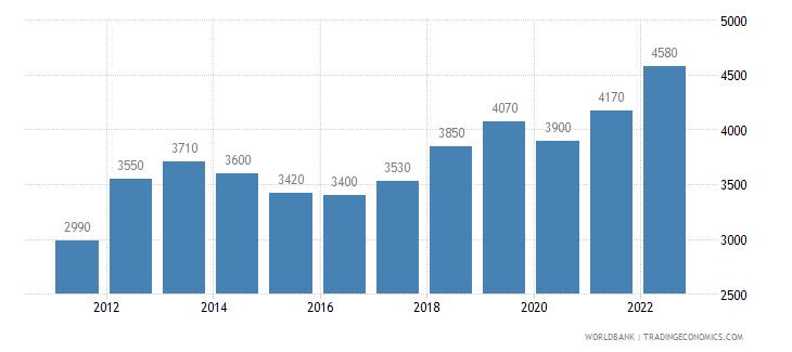 indonesia gni per capita atlas method us dollar wb data
