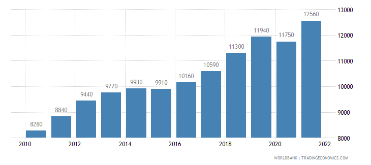 indonesia gni per capita ppp us dollar wb data