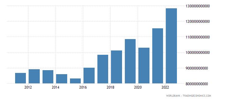 indonesia gni us dollar wb data