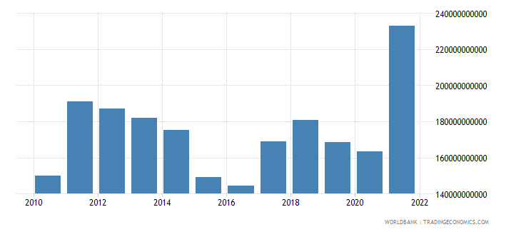 indonesia goods exports bop us dollar wb data