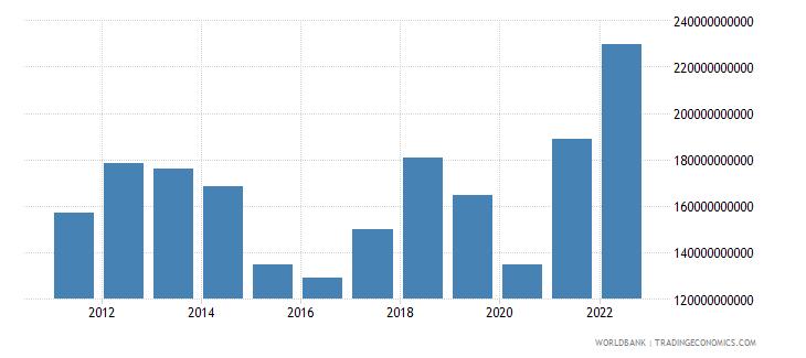 indonesia goods imports bop us dollar wb data