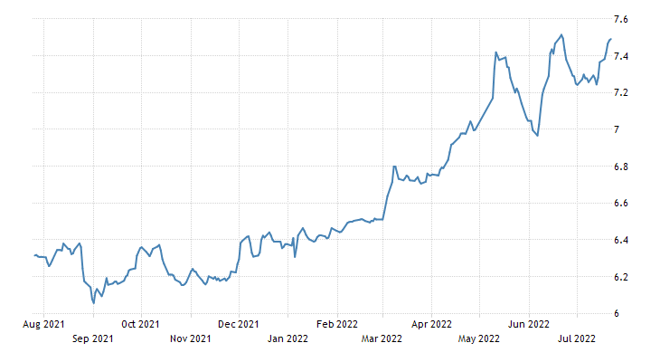 Indonesia Government Bond 10Y