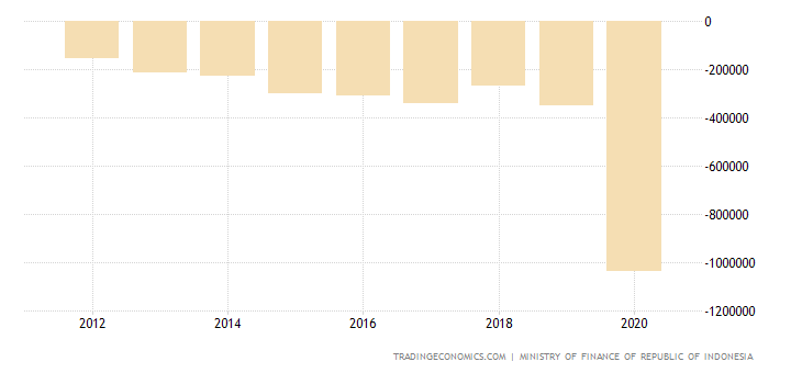 Indonesia Government Budget Value