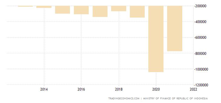 Indonesia Government Budget Value